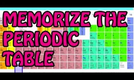 How to Memorize Periodic Table | Periodic Table Memory | Memory Training